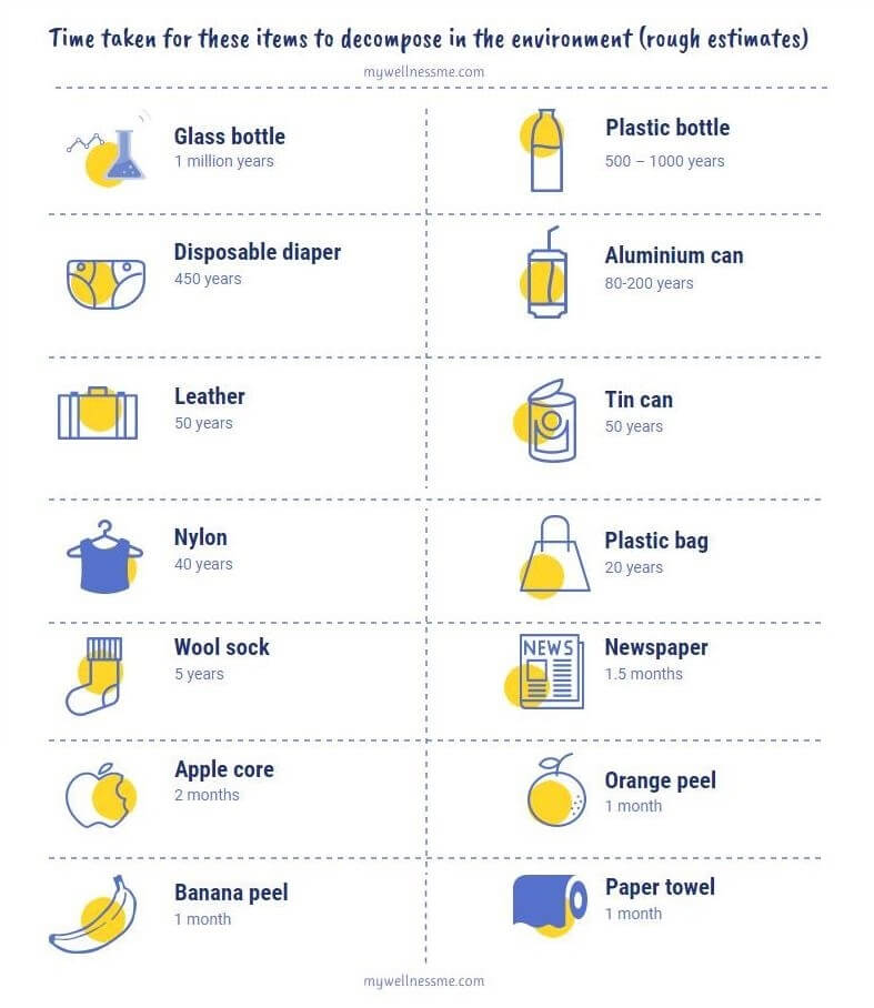 Chart of items and their time taken to decompose